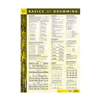 Basics of Drumming Poster -