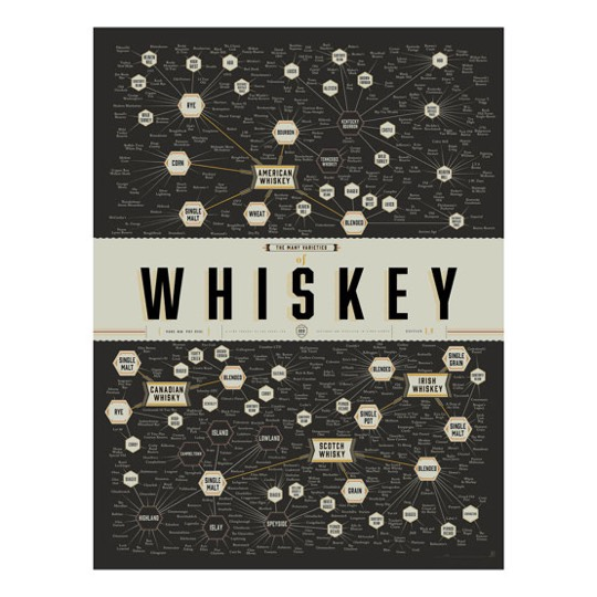 THE MANY VARIETIES OF WHISKEY – Poster von Pop Chart Lab